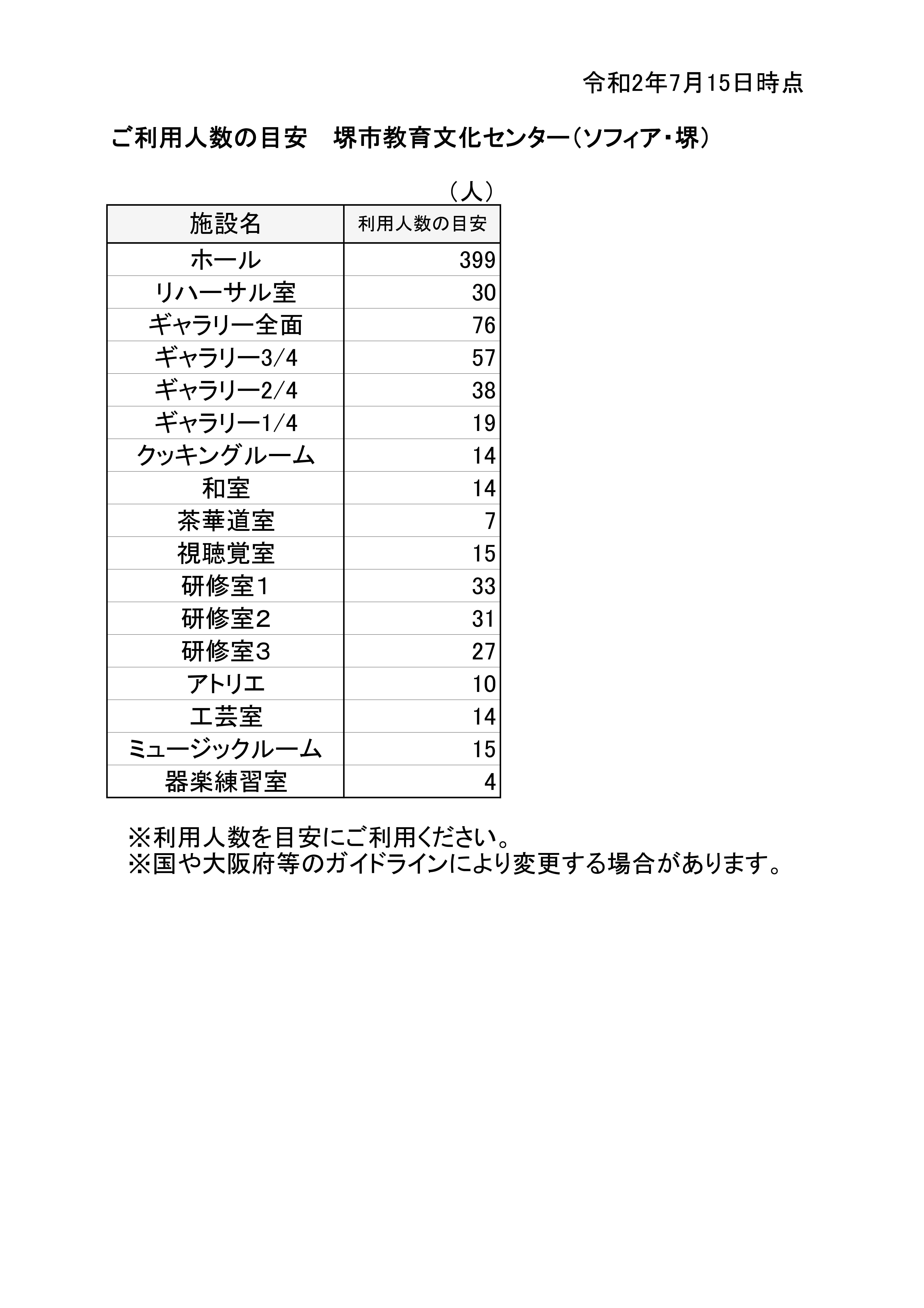新着【7/15~】新型コロナウイルス感染対策における「ご利用人数の目安」の改定について