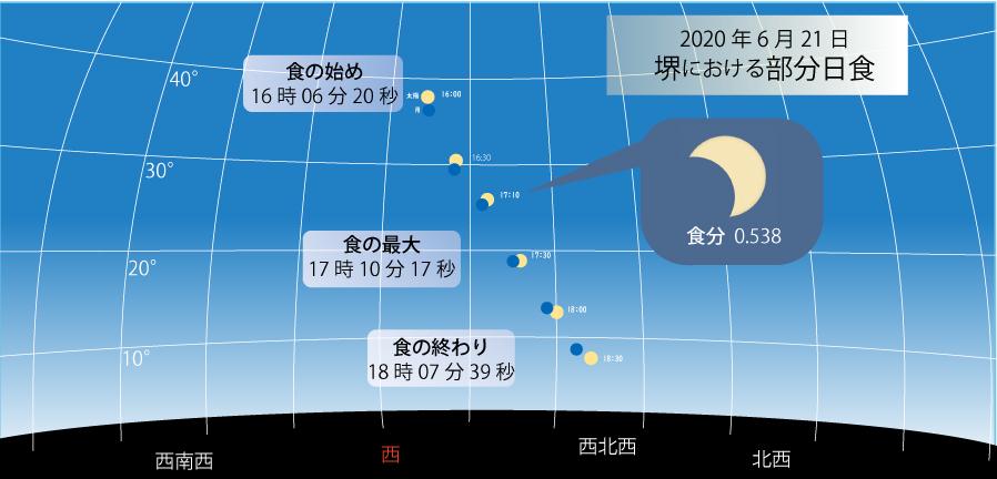 天文教室「部分日食」<予約受付終了>